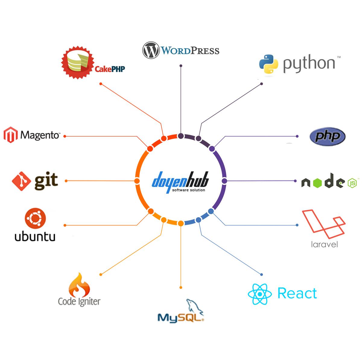 Software Development Company & Service Provider
